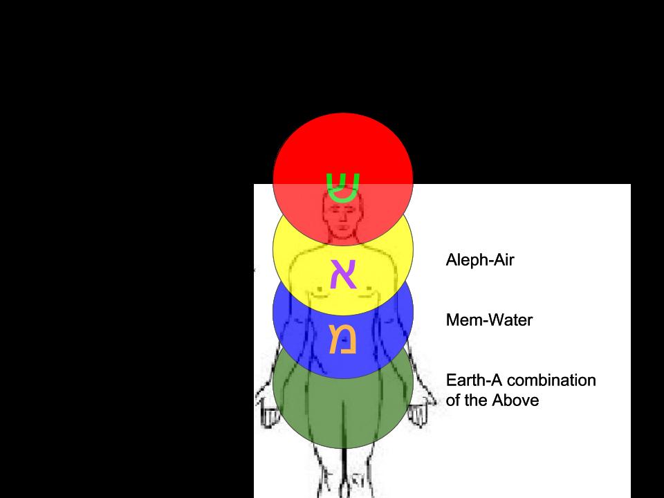 Elemental Subtle Body Activation