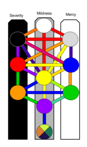 The Qabalistic Cross And Balancing Polarities The Hermetic Herald There is one fork for each pillar on the tree of life: the hermetic herald
