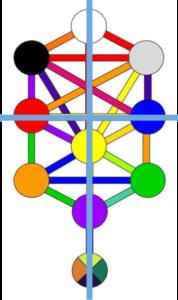 Qabalistic Cross for Balancing Polarities
