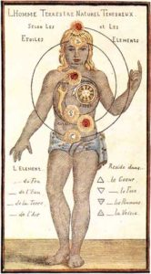 Inner Holy Planets