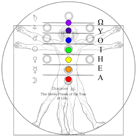 Western Chakras: Ascension of the Inner Holy Planets