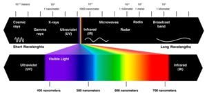 Chakras and the Electromagnetic Light Spectrum