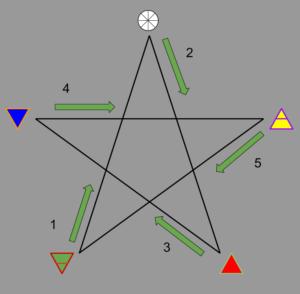 Simplified way of Drawing a Pentagram