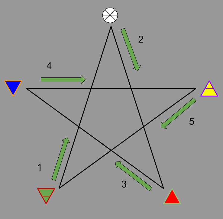 Simplified Way of Drawing a Pentagram in Ritual