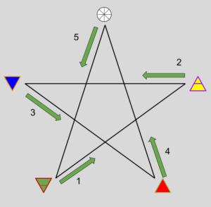 Simplified way of drawing a banishing Pentagram