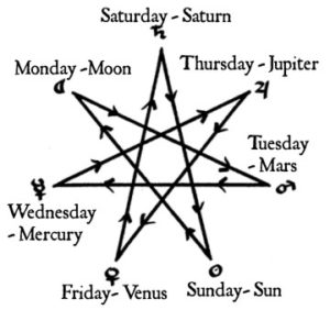Drawing the Pentagram in this Way is More Simplified