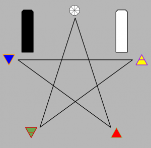 Pentagram Pillars and Reconciling Energies